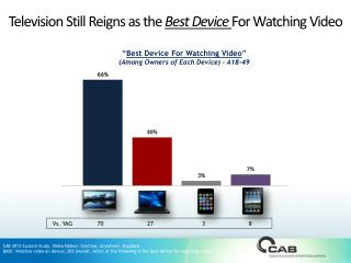 Television Still Reigns as the  Best Device  For Watching Video