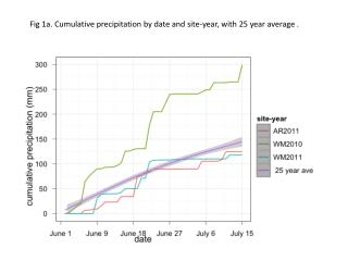 Fig 1a. Cumulative  precipitation by date and site-year, with 25 year average  .
