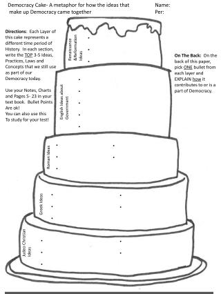 Democracy Cake- A metaphor for how the ideas that	Name:	  make up Democracy came together			Per: