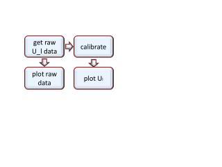 get raw  U_l data