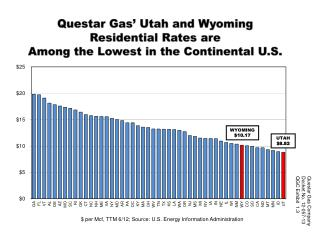 Questar Gas' Utah and Wyoming Residential Rates are  Among the Lowest in the Continental U.S.
