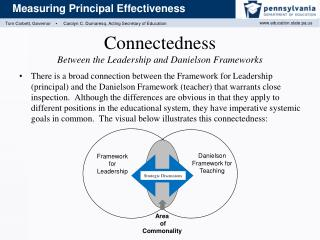 Connectedness Between the Leadership and Danielson Frameworks