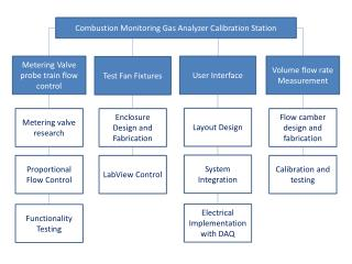 Combustion Monitoring Gas Analyzer Calibration Station