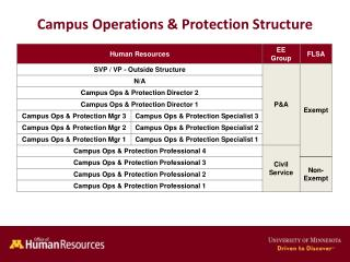 Campus Operations & Protection Structure
