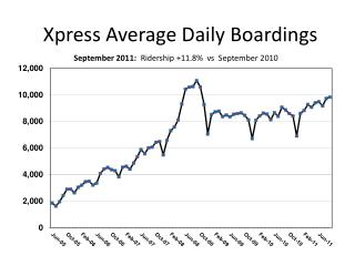 Xpress Average Daily Boardings
