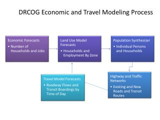 DRCOG Economic and Travel Modeling Process
