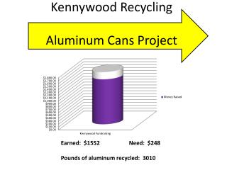 Kennywood  Recycling  Aluminum Cans Project