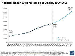 National Health Expenditures per Capita,  1990-2022