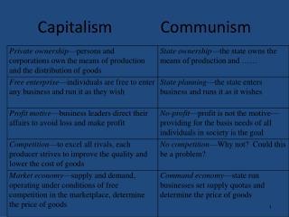 Capitalism            Communism