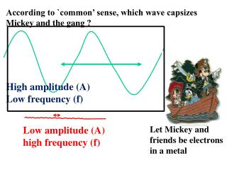 Low amplitude (A) high frequency (f)