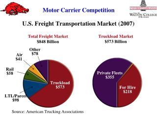 U.S. Freight Transportation Market (2007)