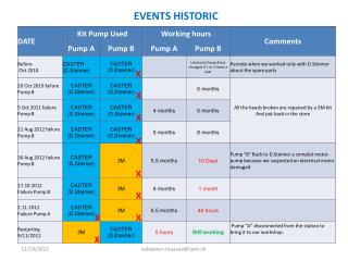 EVENTS HISTORIC