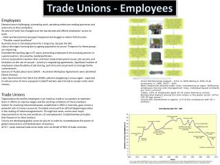 Trade Unions - Employees