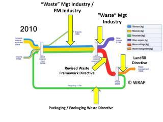 Revised Waste Framework Directive