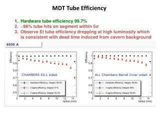 MDT Tube Efficiency
