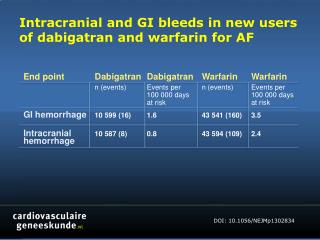 Intracranial and GI bleeds in new users of  dabigatran  and  warfarin  for AF