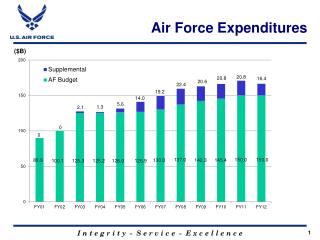 Air Force Expenditures