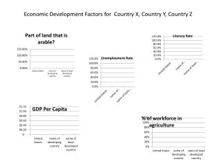 Economic Development Factors for  Country X, Country Y, Country Z