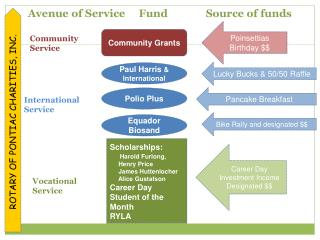 Avenue of Service     Fund              Source of funds
