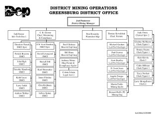 DISTRICT MINING OPERATIONS GREENSBURG DISTRICT OFFICE