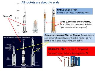 NASA's Original Plan Saturn V to Space Shuttle to ARES
