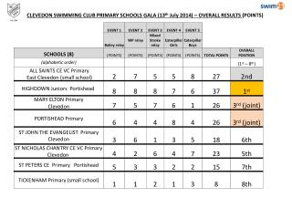 CLEVEDON SWIMMING CLUB PRIMARY SCHOOLS GALA (13 th  July 2014) – OVERALL RESULTS  (POINTS)