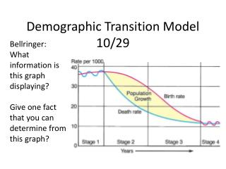 Demographic Transition Model 10/29