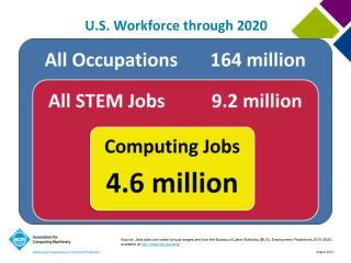 U.S. Workforce through 2020