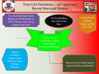 Trim GAA Newsletter – 29 th April 2012 Recent News and Notices