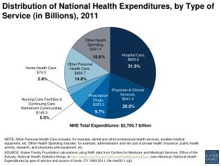 Distribution of National Health Expenditures, by Type of Service (in Billions),  2011