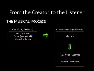 From the Creator to the Listener
