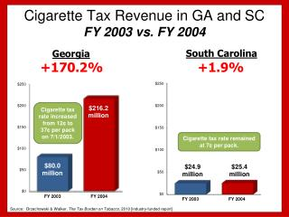 Cigarette Tax Revenue in GA and  SC FY  2003 vs. FY 2004
