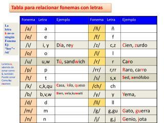 Tabla para relacionar fonemas con  letras