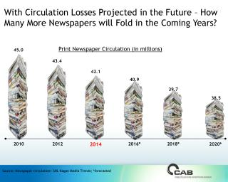Source: Newspaper circulation= SNL Kagan Media  Trends; *forecasted