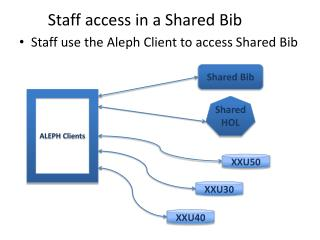 Staff access in a Shared Bib