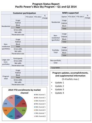 Program Status Report Pacific Power's Blue Sky Program  – Q1 and Q2 2014