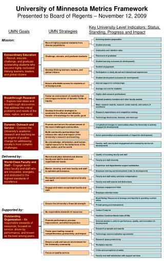University of Minnesota Metrics Framework Presented to Board of Regents  – November  12,  2009