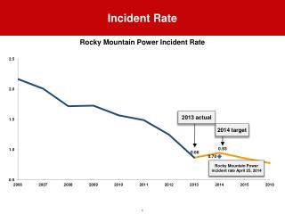 Incident Rate