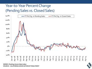Year-to-Year Percent Change (Pending Sales vs. Closed Sales)