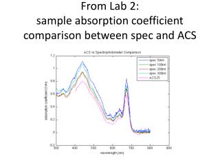 From Lab 2:  sample  absorption coefficient comparison between spec and ACS