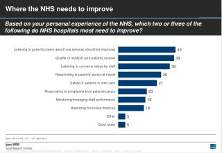 Where the NHS needs to improve