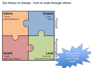 Our theory of change – how to scale through others