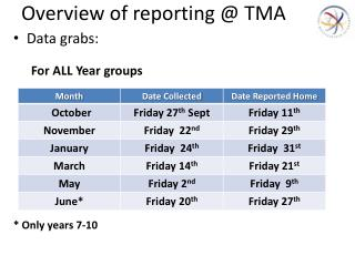 Overview of reporting @ TMA
