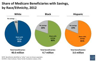 Share of Medicare Beneficiaries with  Savings,  by Race/Ethnicity , 2012