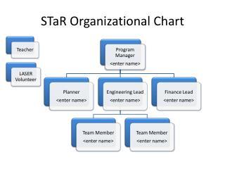 STaR  Organizational Chart