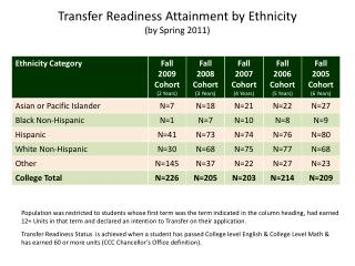 Transfer Readiness Attainment by Ethnicity (by Spring 2011 )