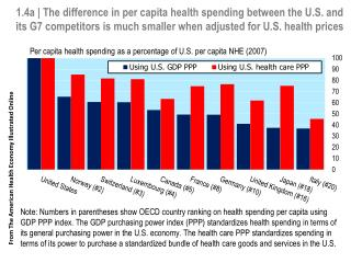 From The American Health Economy Illustrated Online