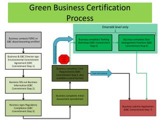 Green Business Certification Process