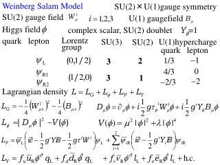 Weinberg Salam Model
