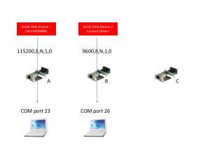 Serial Data Source 1 DK-LM3S9B96